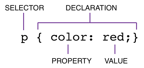 syntax-css