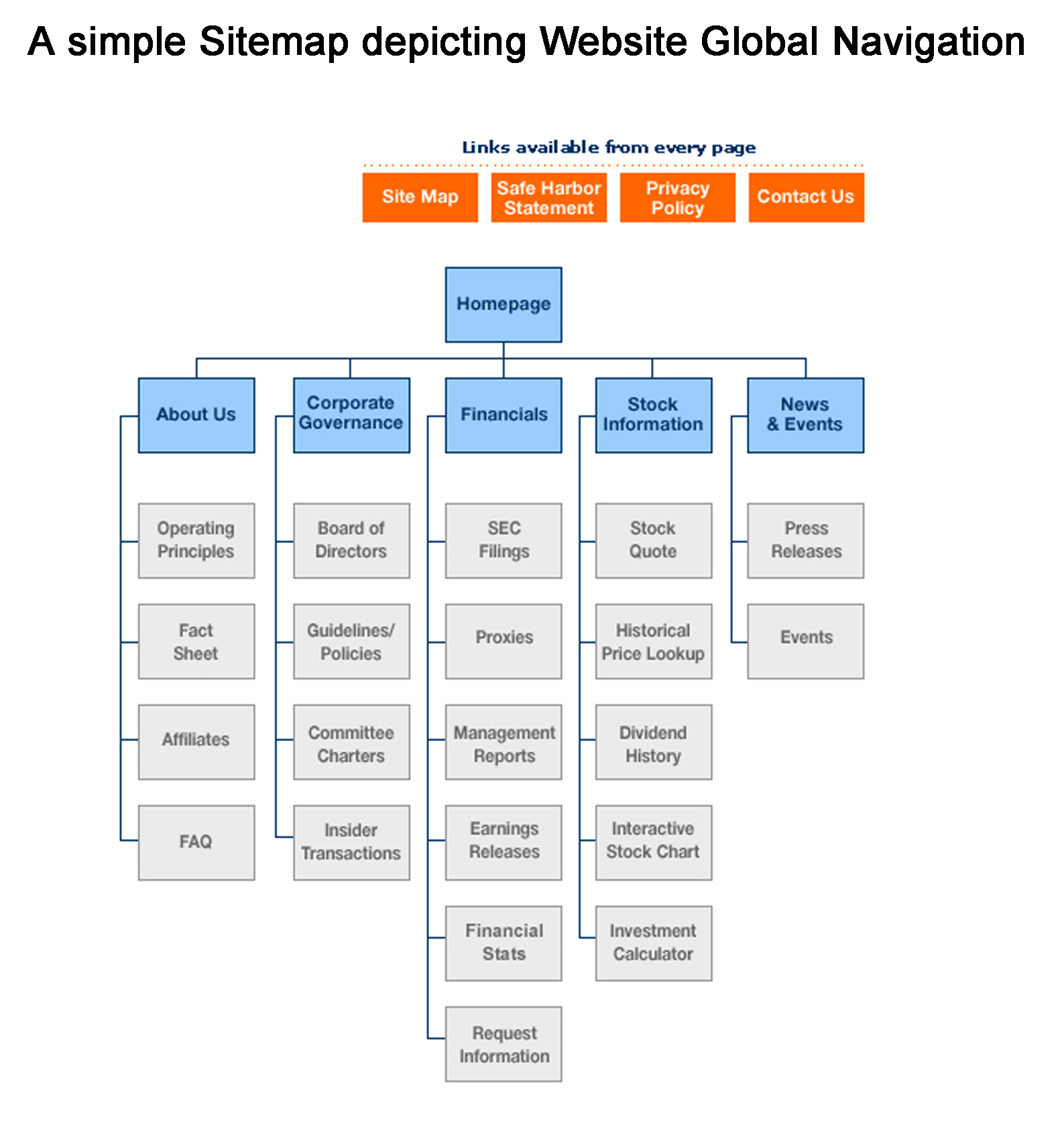 Free Application Form Template For Website Site Map Application Form