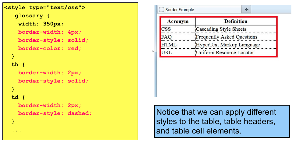 Things that make you love and hate table style border width for Javascript table th width