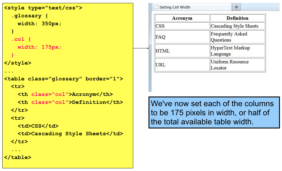 Things that make you love and hate table style border width for Html table style